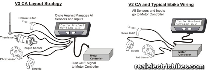 Click here for a larger image of the Comparison of V3 and V3 Cycle Analyst Wiring Strategies